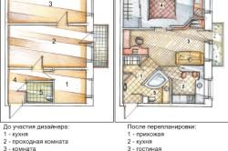 Схема совмещения кухни с гостиной