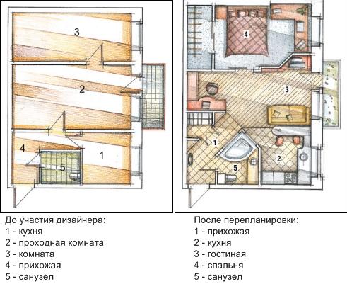 Схема совмещения кухни с