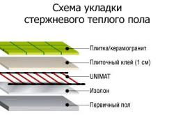 Схема укладки стержневого теплого пола