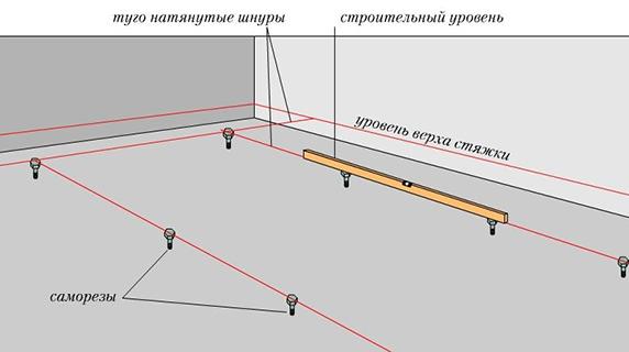 Схема установка маяков