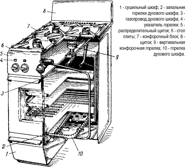 Договор На Обслуживание Газовой Плиты В Квартире Люберцы