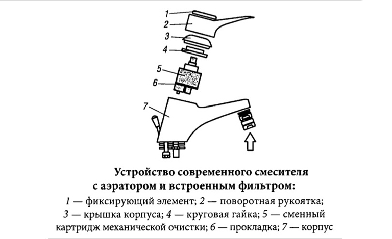 Схема устройства кухонного