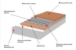 Схема утепления бетонного пола керамзитом