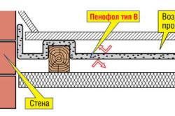 Схема утепления пола пенофолом с двухсторонним фольгированием
