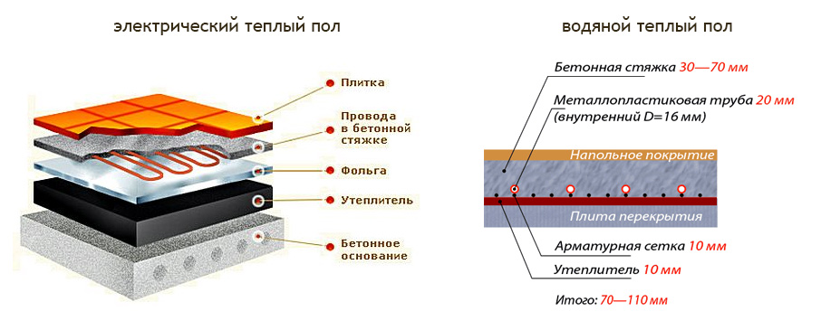 Схема вариантов теплых полов