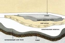 Схема выравнивания пола цементом