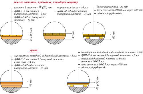 Схемы типовых конструкций полов ДВП