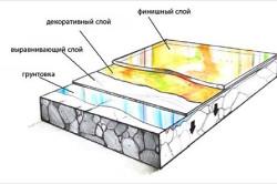 Технология укладки наливных полимерных полов 3d
