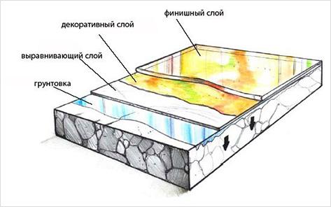 Технология укладки наливных