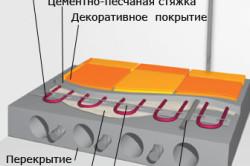 Схема теплоизоляции теплого пола