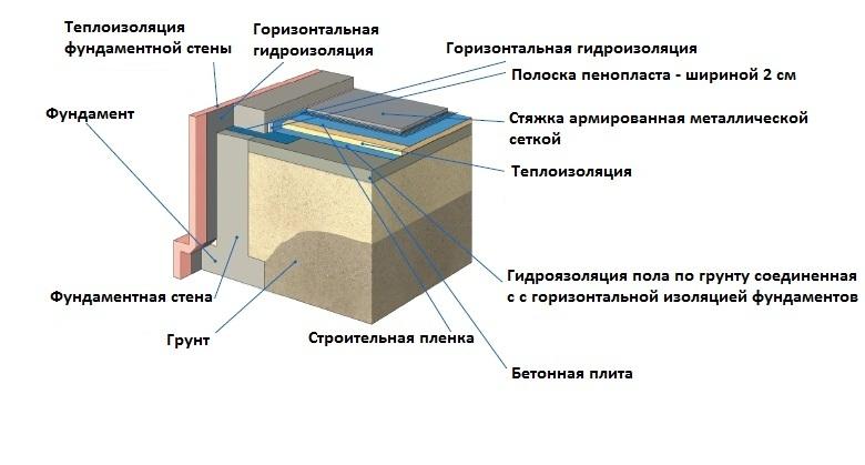 Схема пирога бетонного пола на