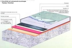 Конструктивная схема бетонного пола