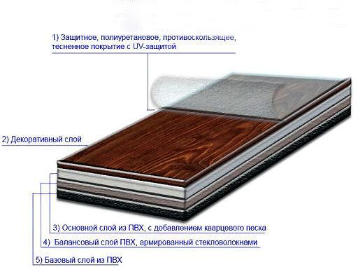 Устройство виниловой плитки