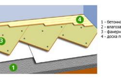Схема крепления фанеры на бетонное основание.