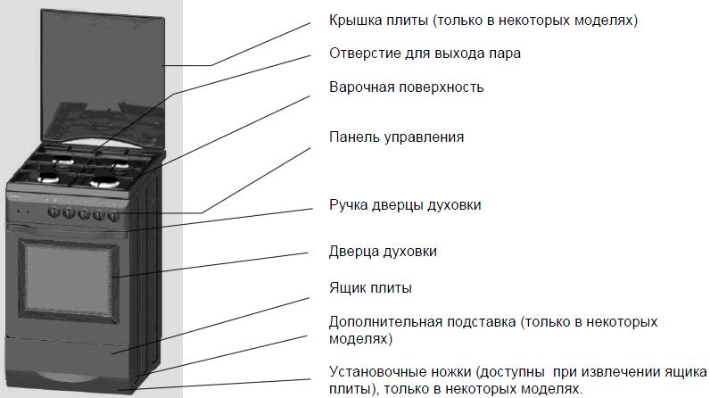 Схема конструкции газовой