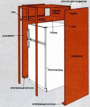Холодильная камера из