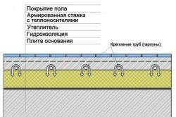 Схема теплого пола по бетонной плите