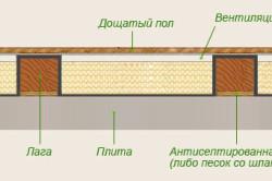 Утепление полов в брусовом доме (с устройством пола по лагам)