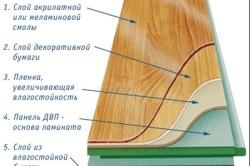 Схема ламината в разрезе