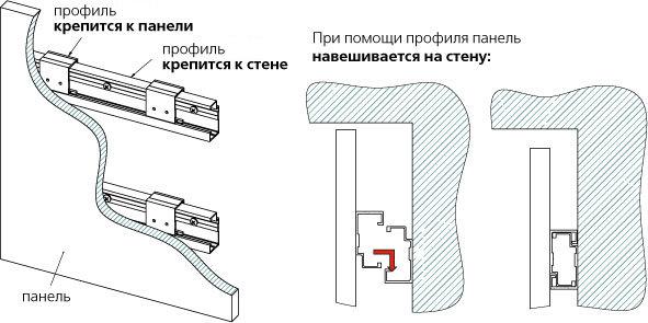 Схема крепления панелей при
