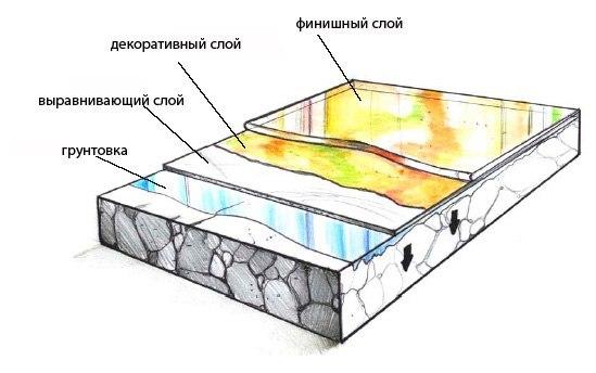 Схема устройства наливного 3д пола