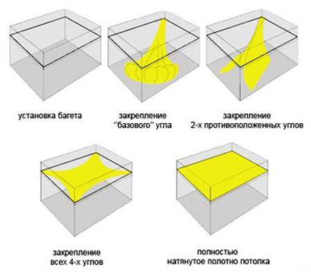 Потолка на кухне схема