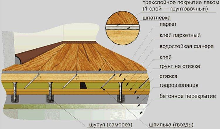 Схема укладки ламината на