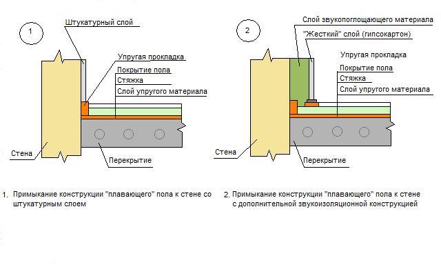 Омске шумоизоляция помещения в