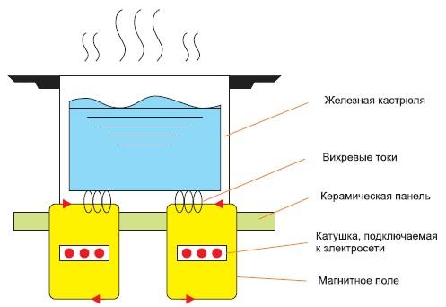 работы индукционной плиты