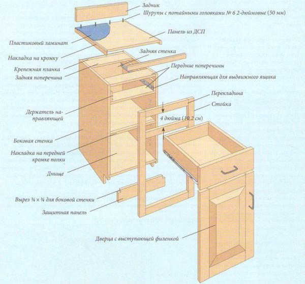 Схема сборки кухонного ящика