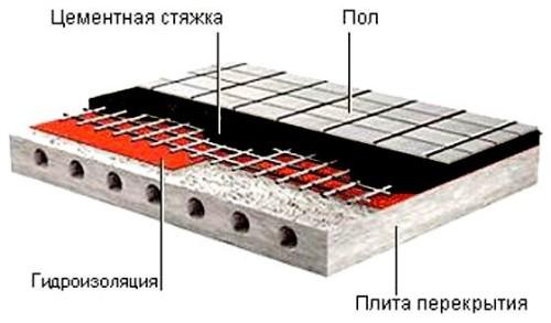 Схема гидроизоляции под стяжку пола