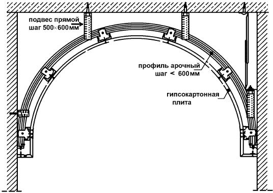 Схема монтажа арки из