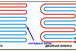 Порядок укладки кабелей теплого пола