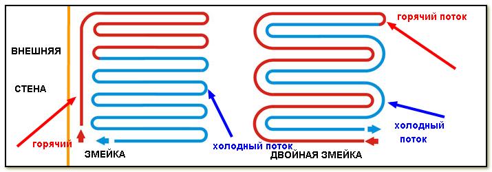 Порядок укладки кабелей