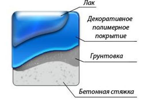 Схема устройства заливного пола