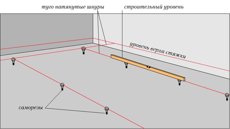 Схема выставления маяков для