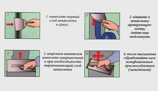 Схема заделывания швов на