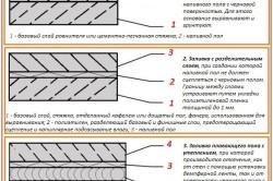 Варианты и схемы наливных полов