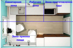 Схема маленькой кухни