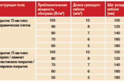 Таблица мощностей для разного напольного покрытия