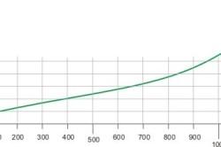 График теплопроводности опила