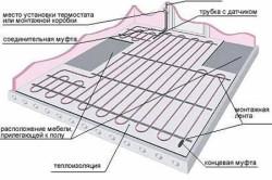 Конструкция инфракрасного пленочного пола