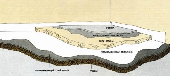 бетонной стяжки пола