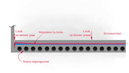 Схема устройства наливного пола
