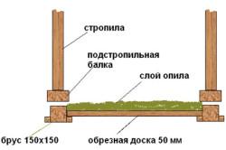 Схема утепления опилками деревянного покрытия