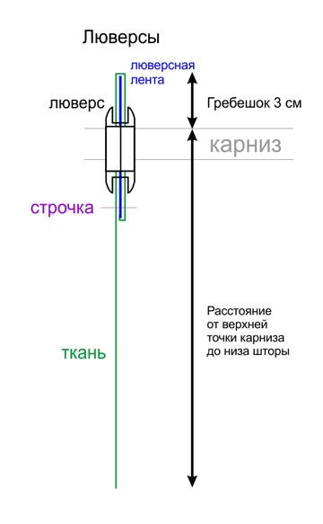 Схема крепления люверса на