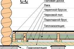 Схема деревянного пола в разрезе