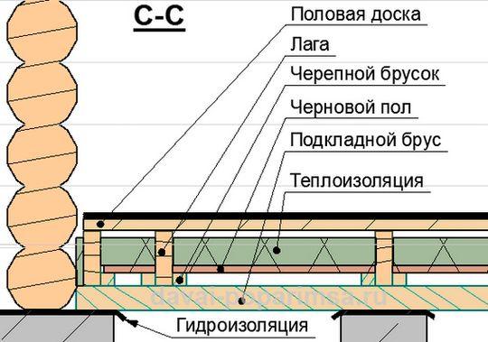 Схема деревянного пола в
