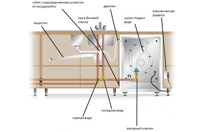 Схема монтажа посудомоечной