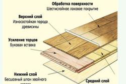 Схема подложки под ламинат
